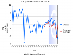 2000px-Greece_GDP_growth_1961-2010